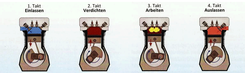 Abb. 5: Arbeitsprinzip 4-Takt Motor